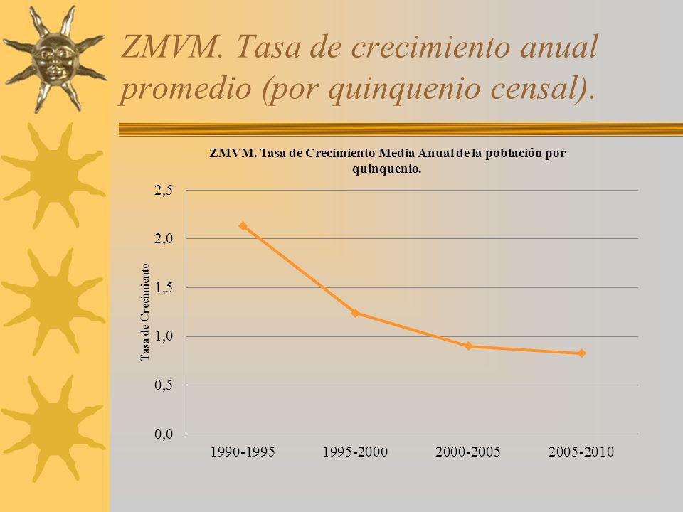 ZMVM. Tasa de crecimiento anual promedio (por quinquenio censal).