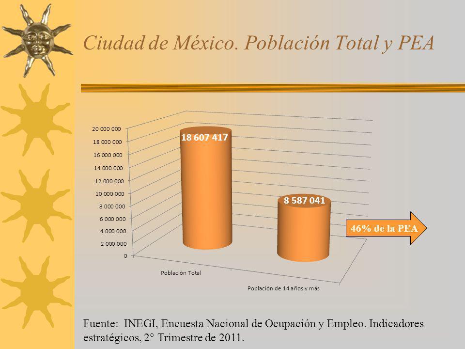 Ciudad de México. Población Total y PEA