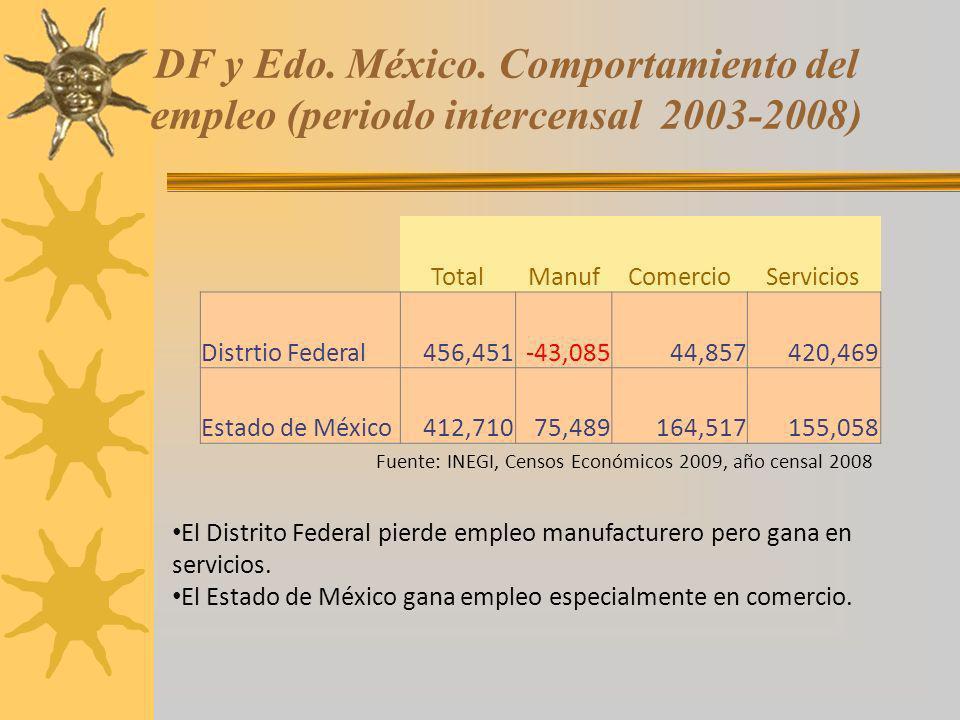 DF y Edo. México. Comportamiento del empleo (periodo intercensal 2003-2008)