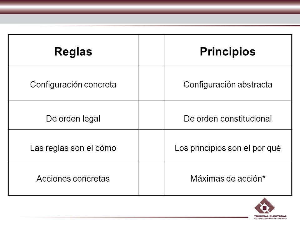 Reglas Principios Configuración concreta Configuración abstracta