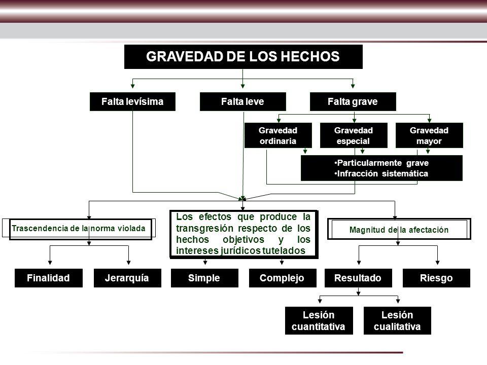 GRAVEDAD DE LOS HECHOS Falta levísima Falta leve Falta grave