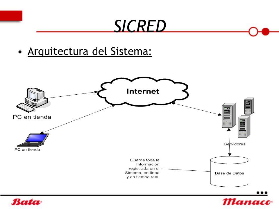 SICRED Arquitectura del Sistema: