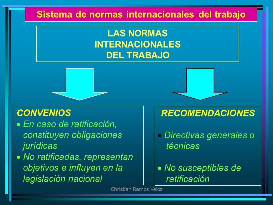 Sistema de normas internacionales del trabajo