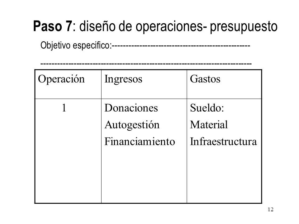 Paso 7: diseño de operaciones- presupuesto