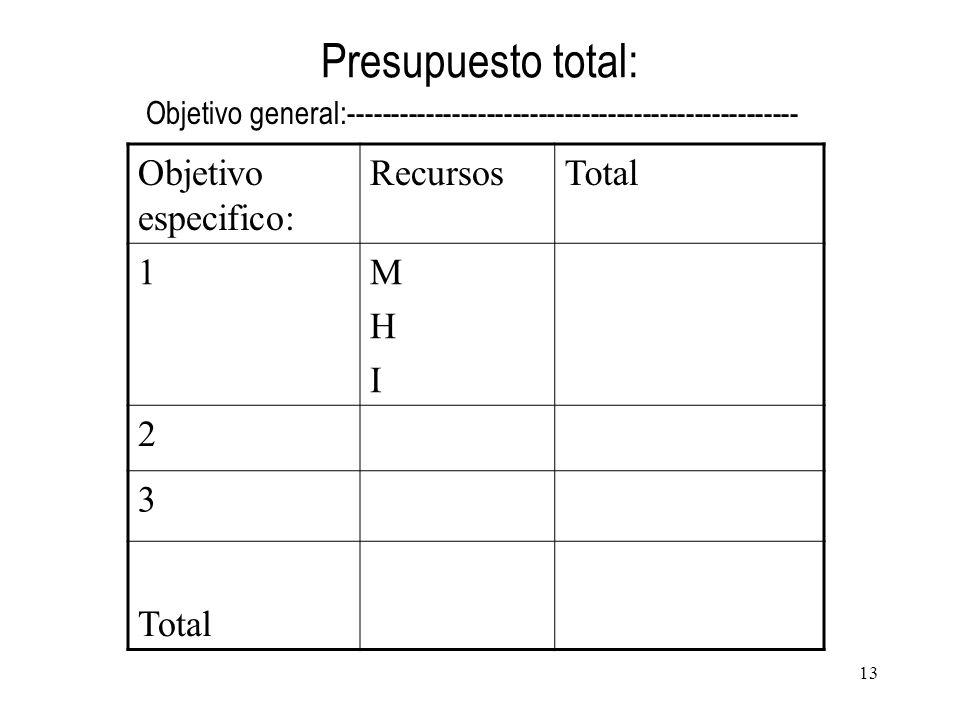 Presupuesto total: Objetivo especifico: Recursos Total 1 M H I 2 3