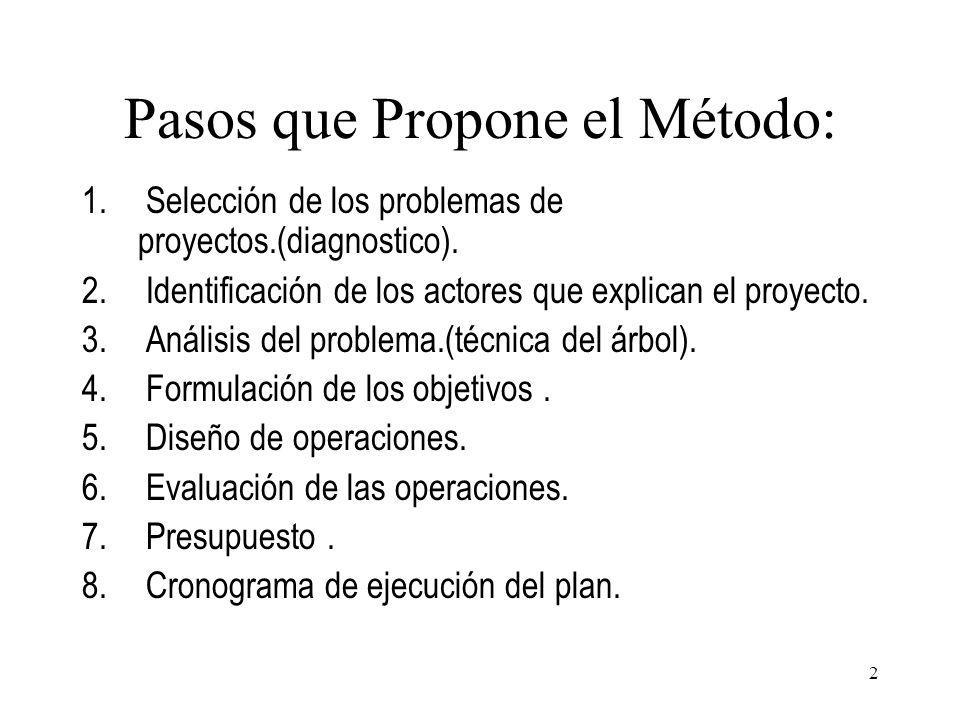 Pasos que Propone el Método: