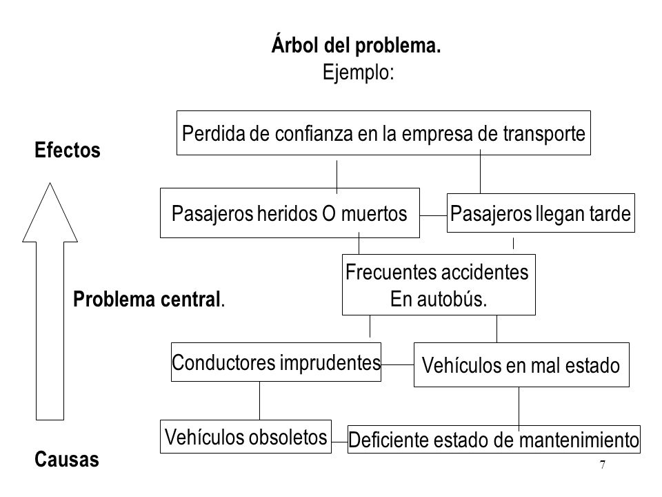 Perdida de confianza en la empresa de transporte Efectos