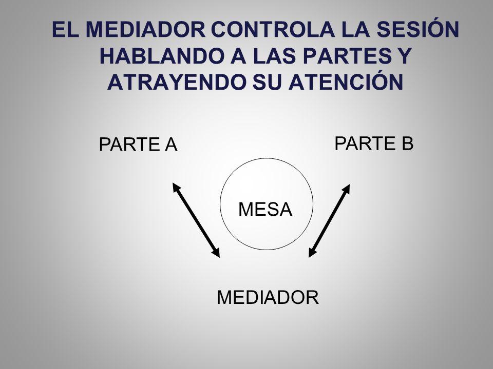 EL MEDIADOR CONTROLA LA SESIÓN HABLANDO A LAS PARTES Y ATRAYENDO SU ATENCIÓN