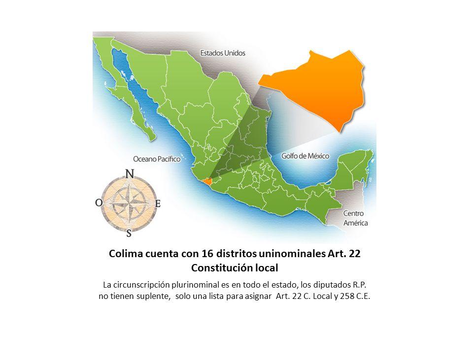 Colima cuenta con 16 distritos uninominales Art. 22 Constitución local