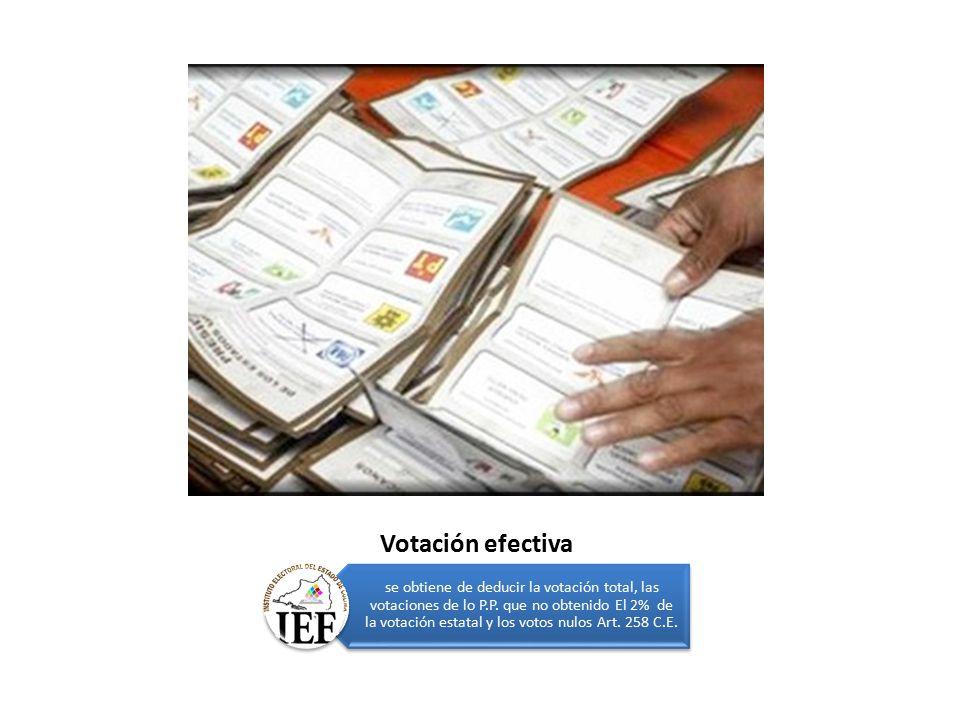 Votación efectiva