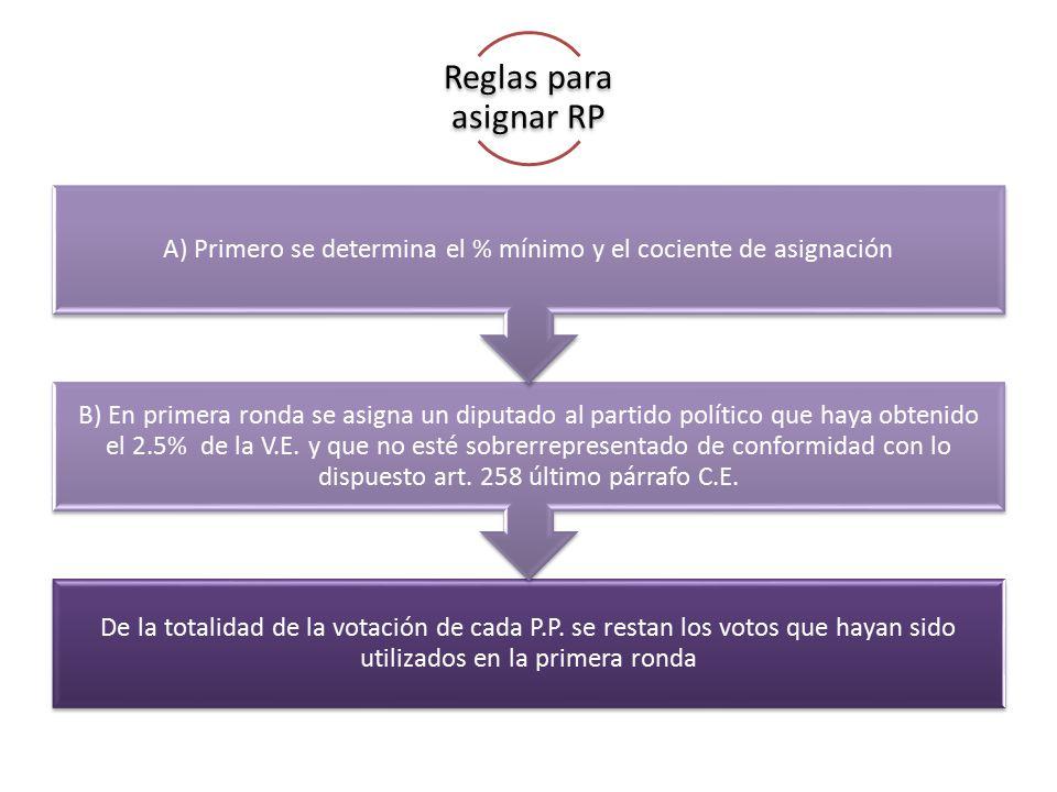 A) Primero se determina el % mínimo y el cociente de asignación