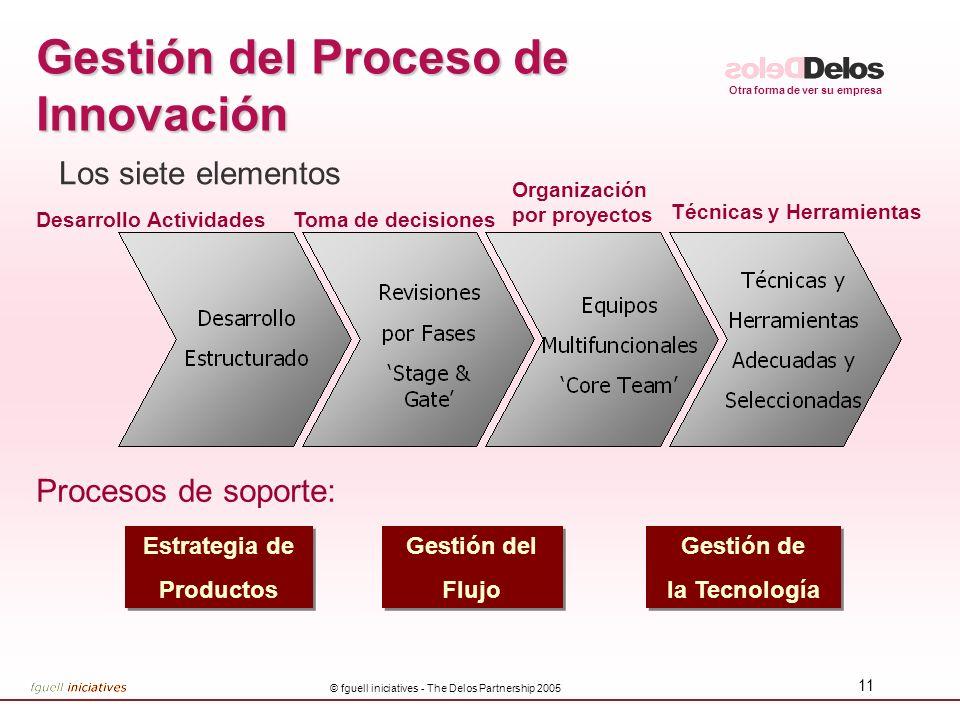 Gestión del Proceso de Innovación
