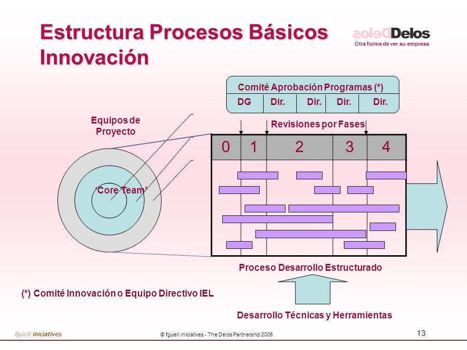 Estructura Procesos Básicos Innovación