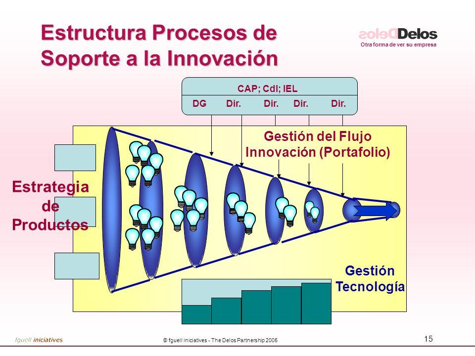 Estructura Procesos de Soporte a la Innovación