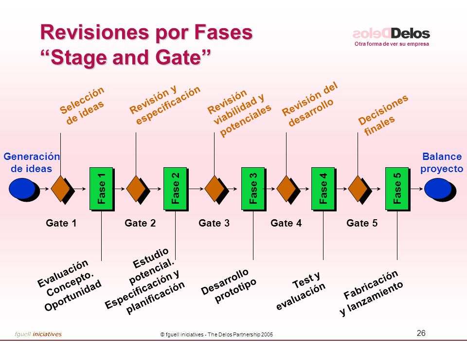 Revisiones por Fases Stage and Gate