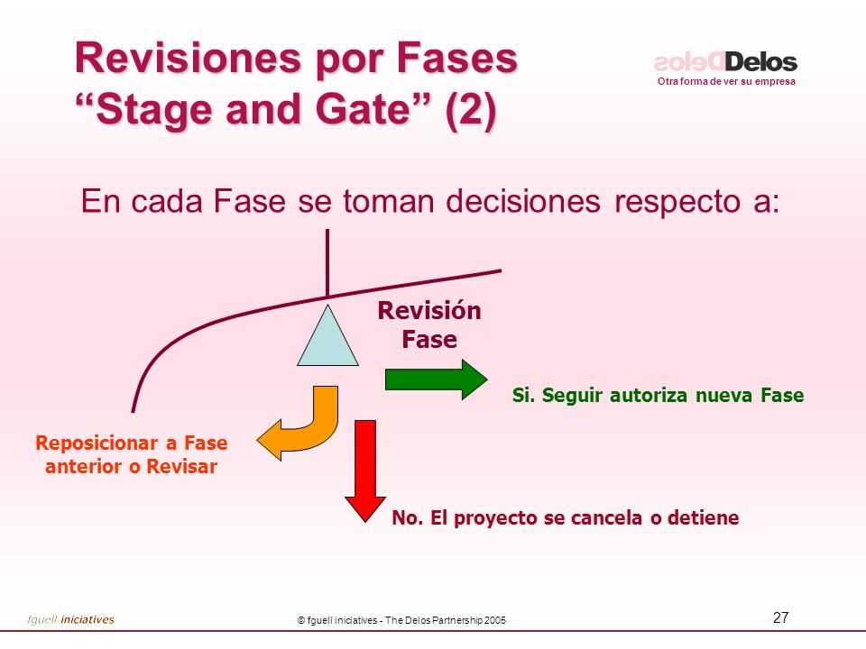 Revisiones por Fases Stage and Gate (2)