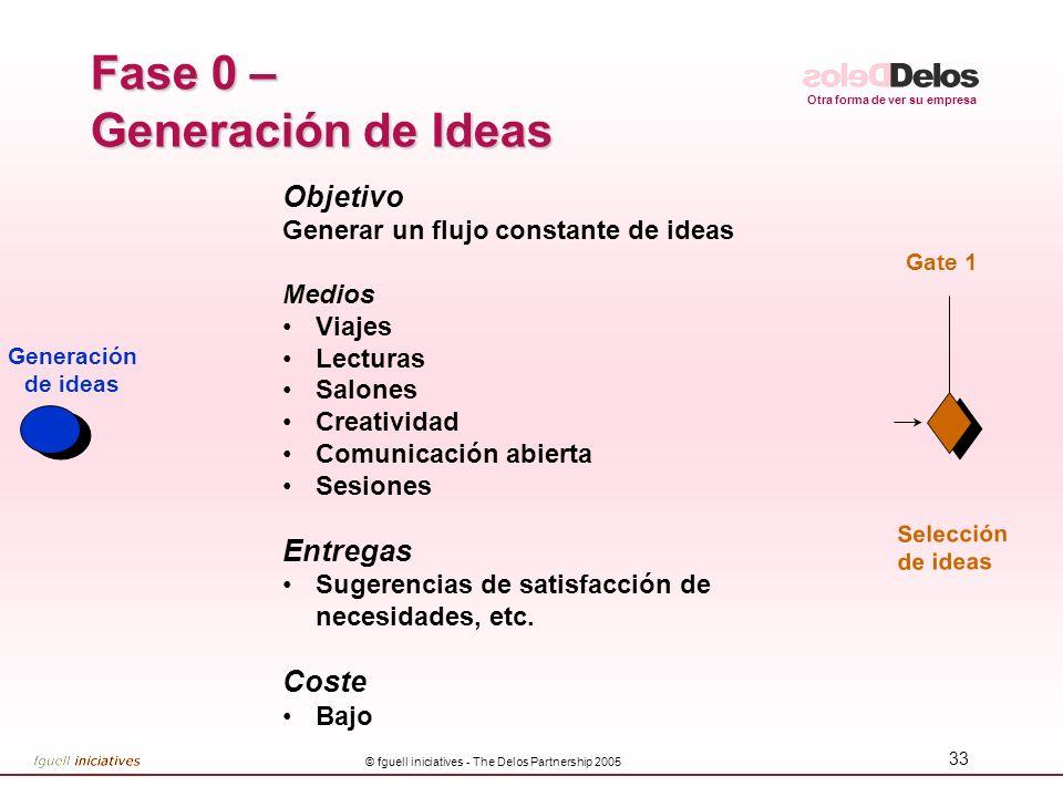 Fase 0 – Generación de Ideas
