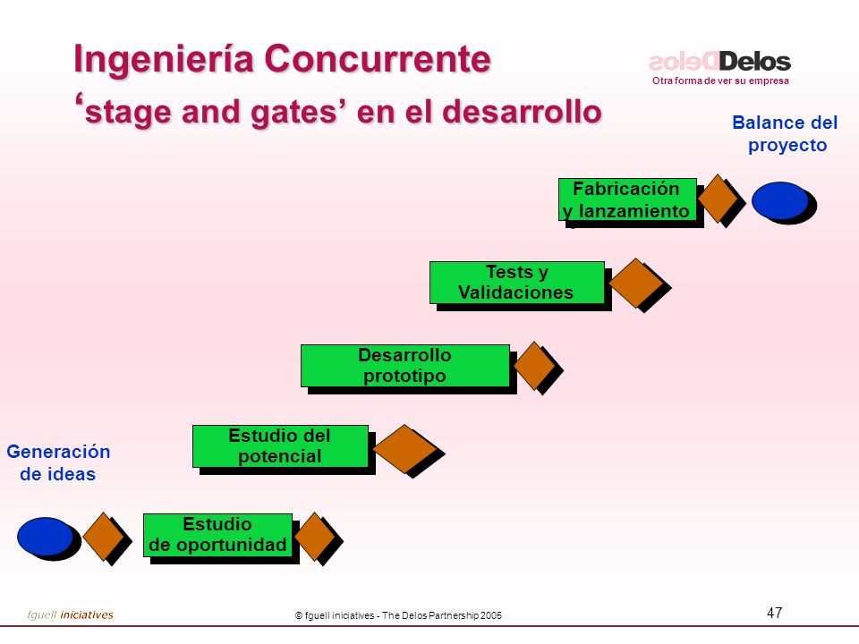 Ingeniería Concurrente 'stage and gates' en el desarrollo