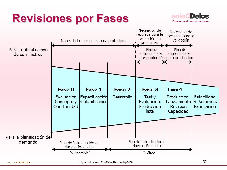 Revisiones por Fases Fase 3 Fase 2 Fase 1 Fase 0
