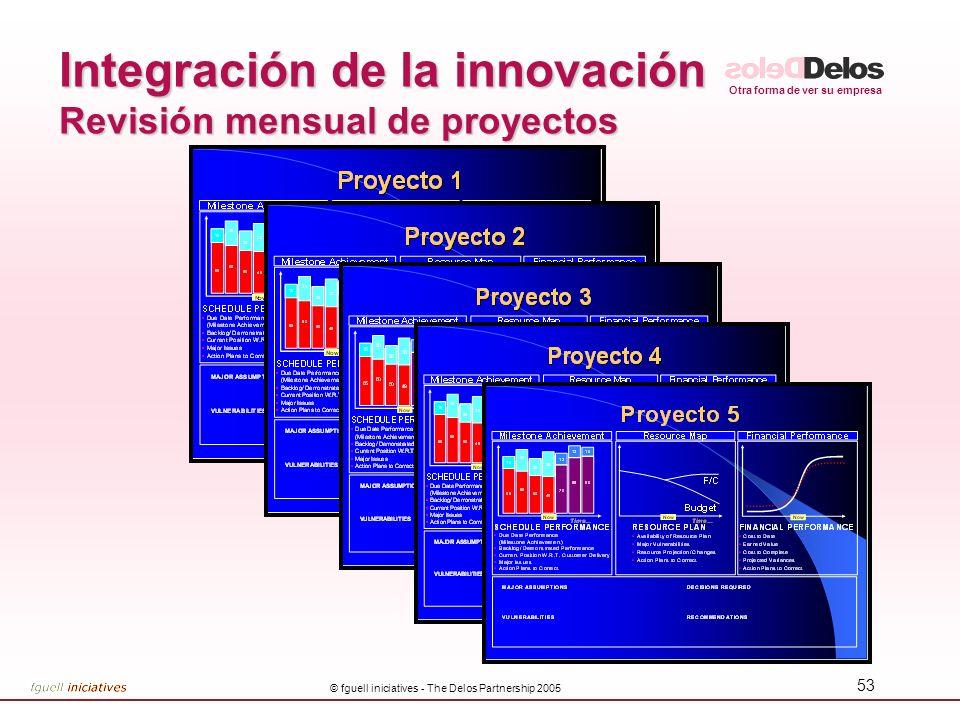 Integración de la innovación Revisión mensual de proyectos