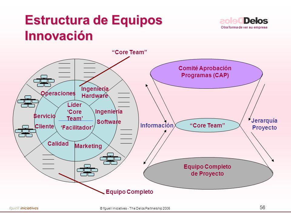Estructura de Equipos Innovación