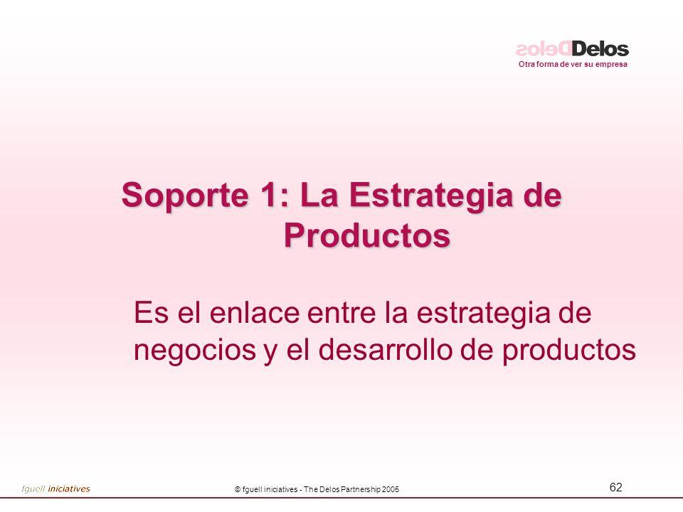 Soporte 1: La Estrategia de Productos