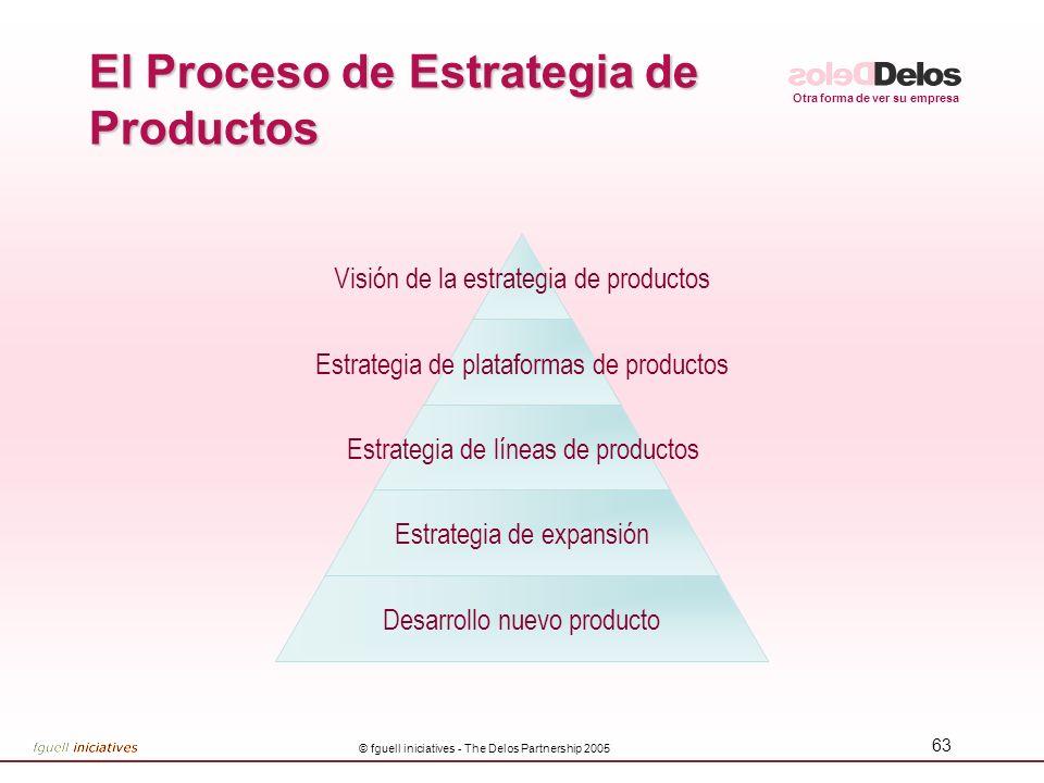 El Proceso de Estrategia de Productos