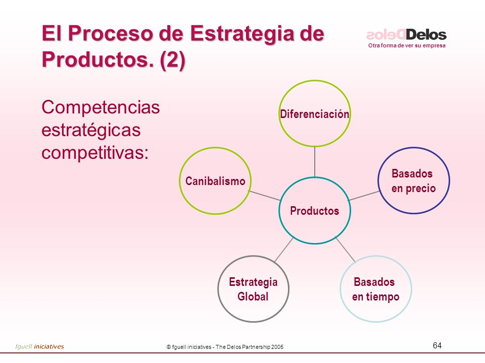 El Proceso de Estrategia de Productos. (2)