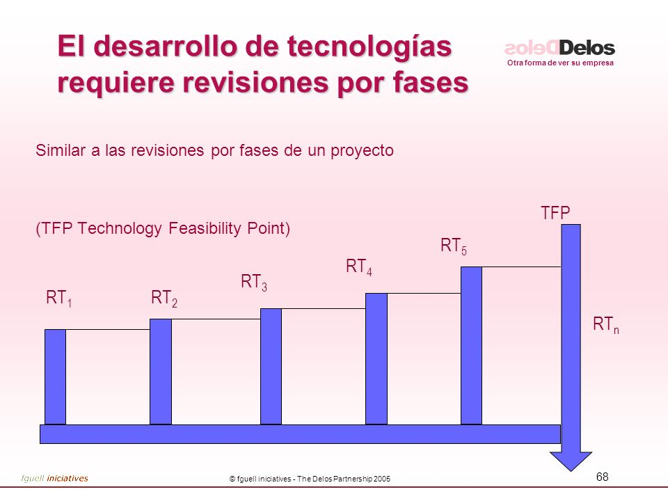 El desarrollo de tecnologías requiere revisiones por fases