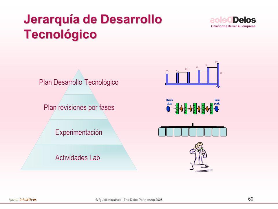 Jerarquía de Desarrollo Tecnológico