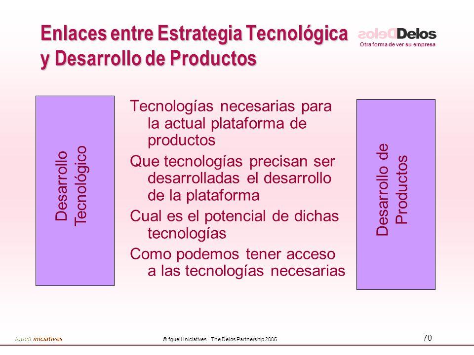Enlaces entre Estrategia Tecnológica y Desarrollo de Productos