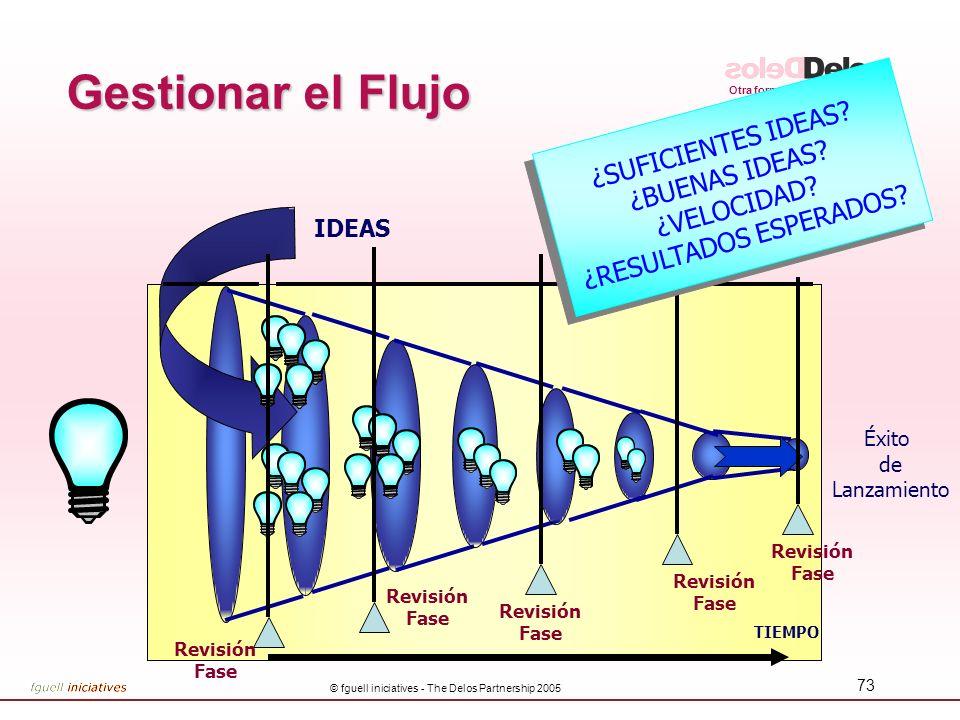 Gestionar el Flujo ¿SUFICIENTES IDEAS ¿BUENAS IDEAS ¿VELOCIDAD