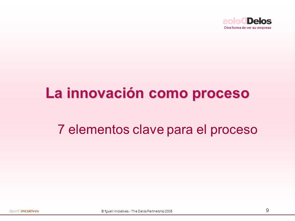 La innovación como proceso