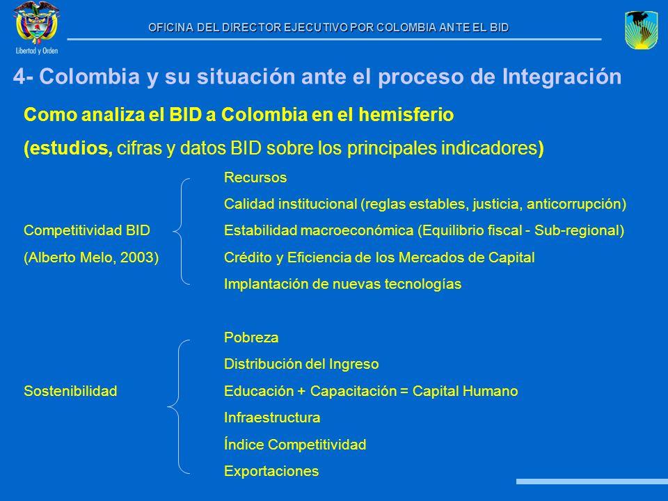 4- Colombia y su situación ante el proceso de Integración
