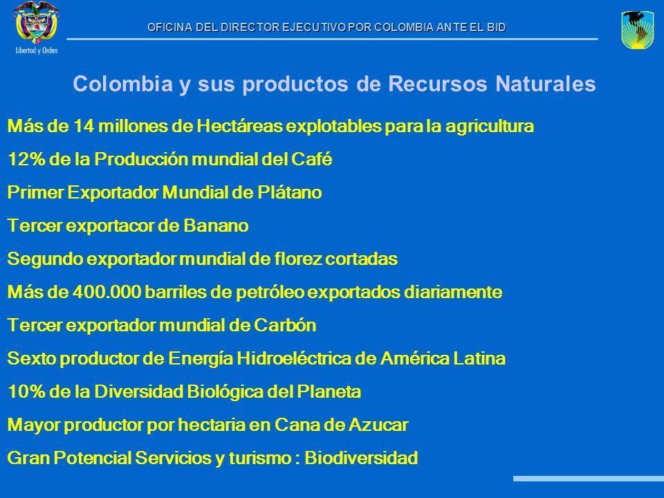 Colombia y sus productos de Recursos Naturales