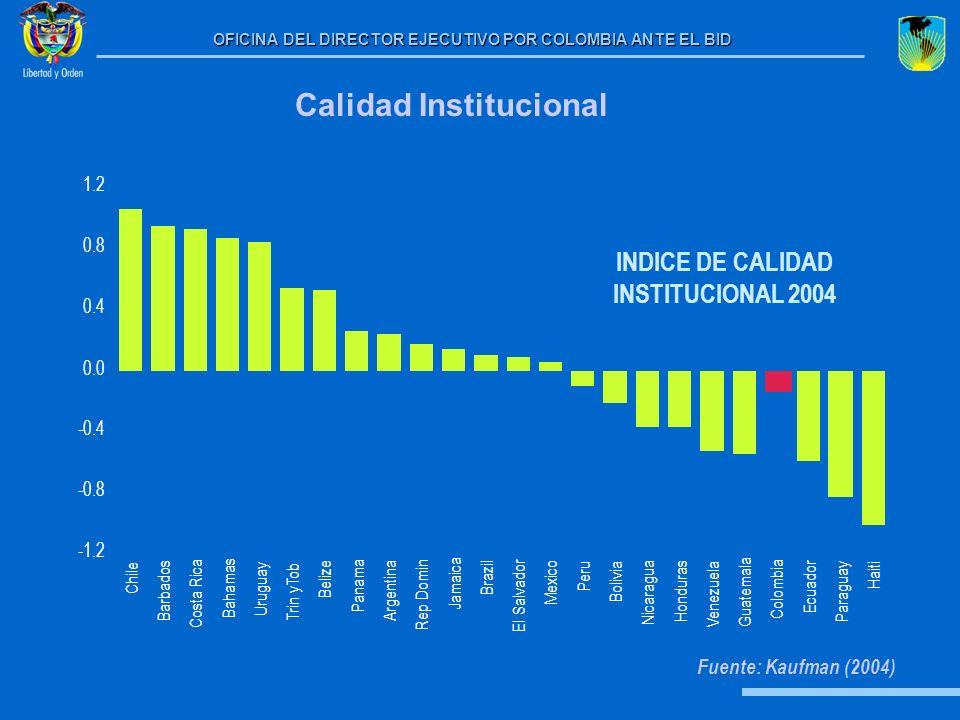 Calidad Institucional INDICE DE CALIDAD INSTITUCIONAL 2004