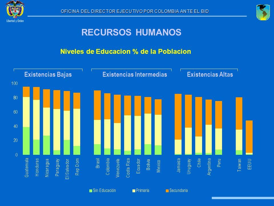 Niveles de Educacion % de la Poblacion Existencias Intermedias