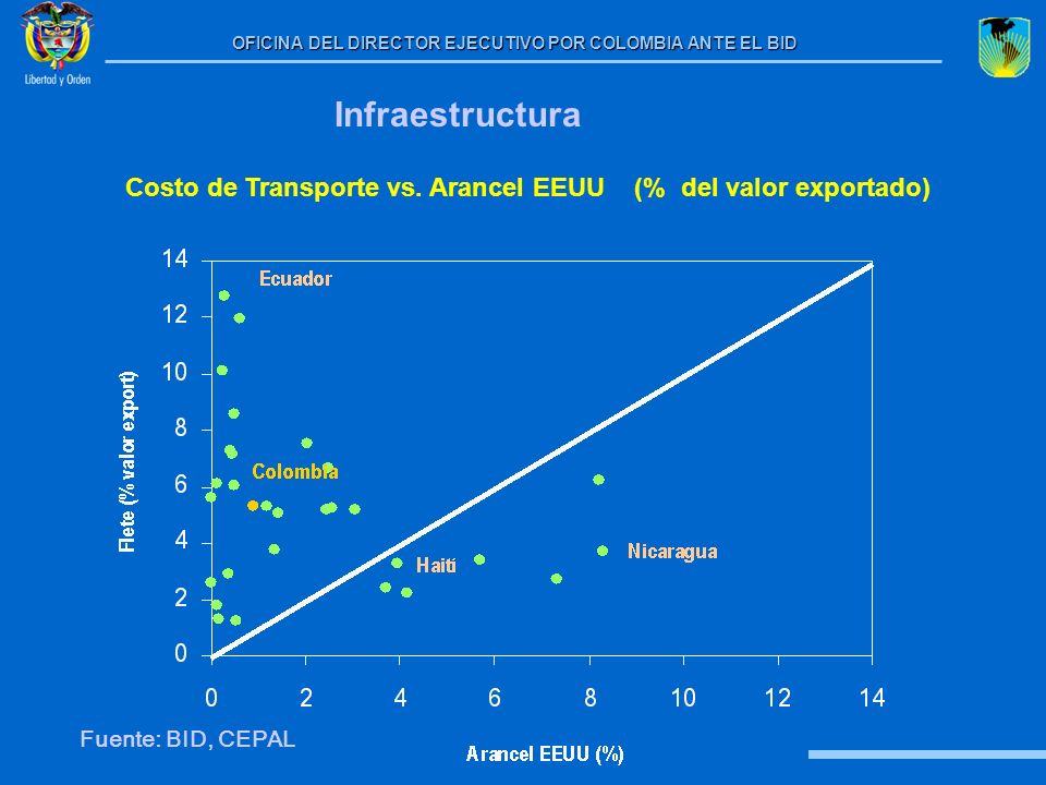 Costo de Transporte vs. Arancel EEUU (% del valor exportado)