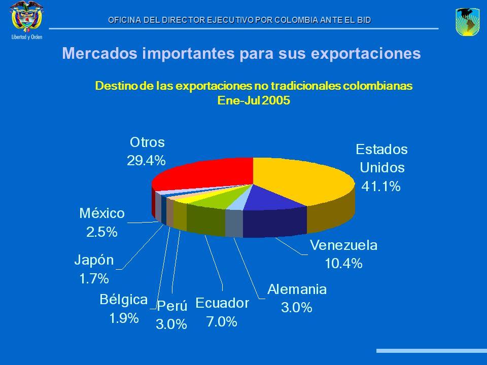 Mercados importantes para sus exportaciones