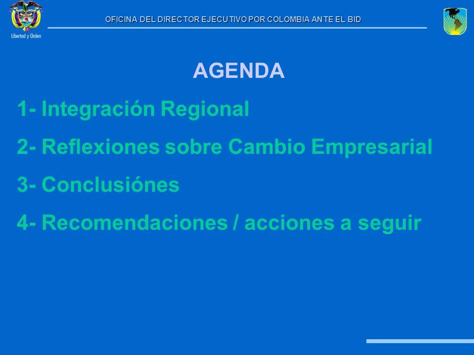 AGENDA 1- Integración Regional. 2- Reflexiones sobre Cambio Empresarial.