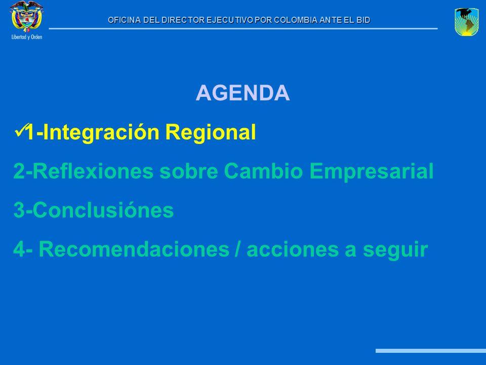 AGENDA 1-Integración Regional. 2-Reflexiones sobre Cambio Empresarial.