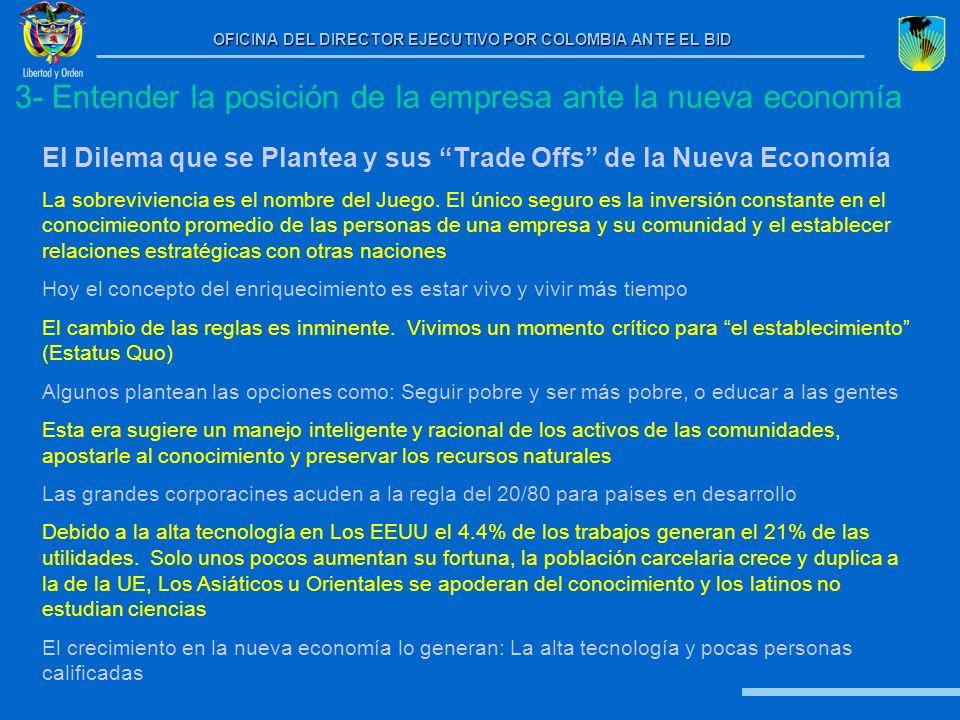3- Entender la posición de la empresa ante la nueva economía