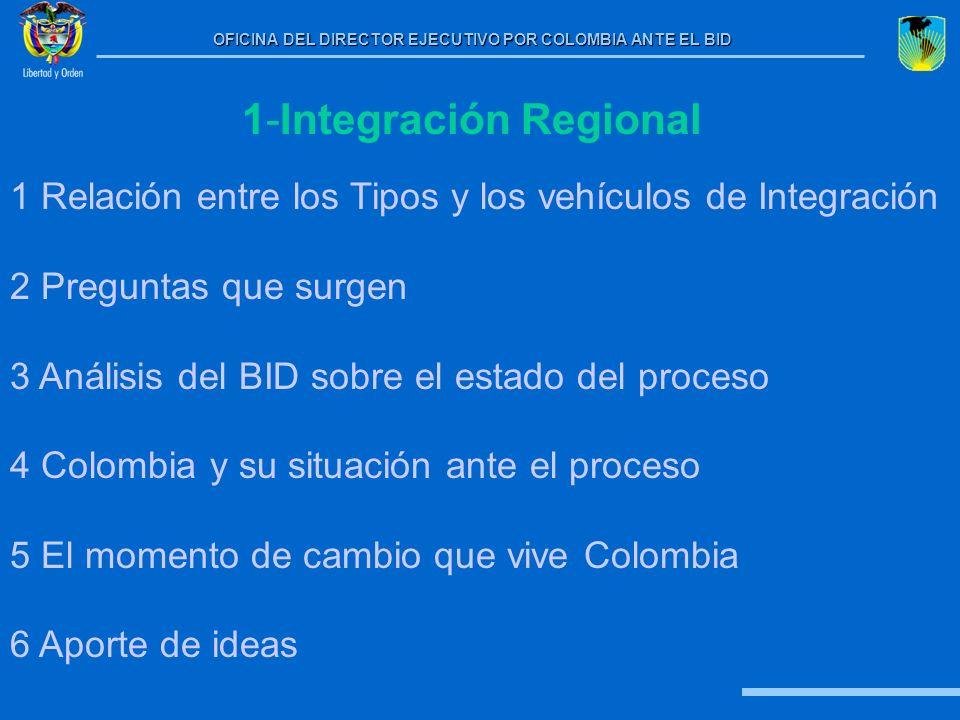 1-Integración Regional
