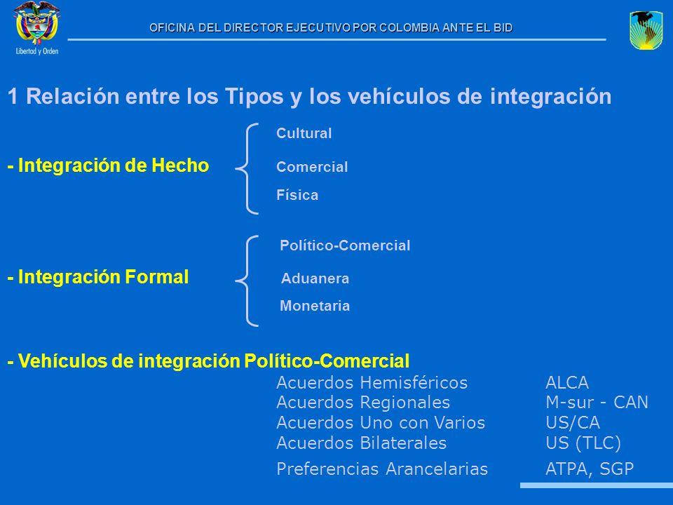 1 Relación entre los Tipos y los vehículos de integración