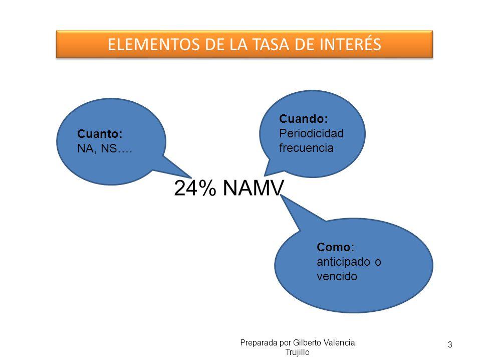 24% NAMV ELEMENTOS DE LA TASA DE INTERÉS Cuando: Periodicidad Cuanto:
