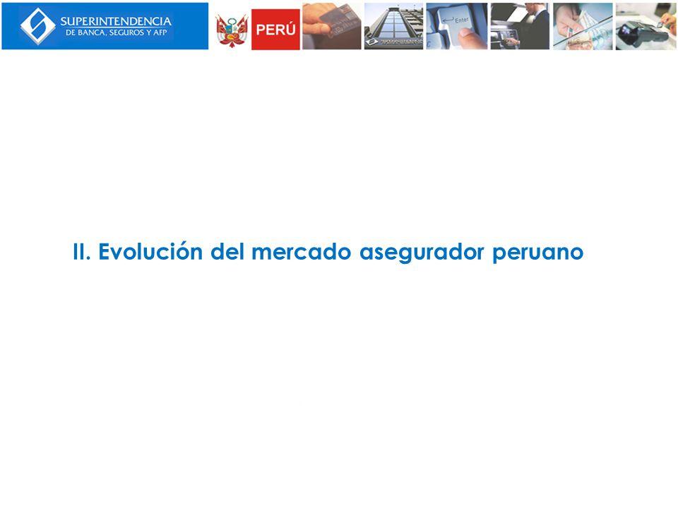II. Evolución del mercado asegurador peruano