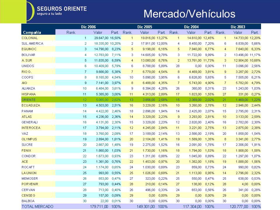Mercado/Vehículos