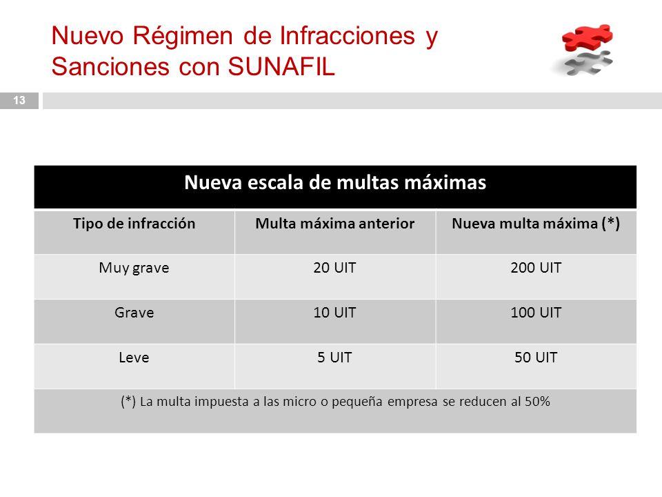 Nuevo Régimen de Infracciones y Sanciones con SUNAFIL