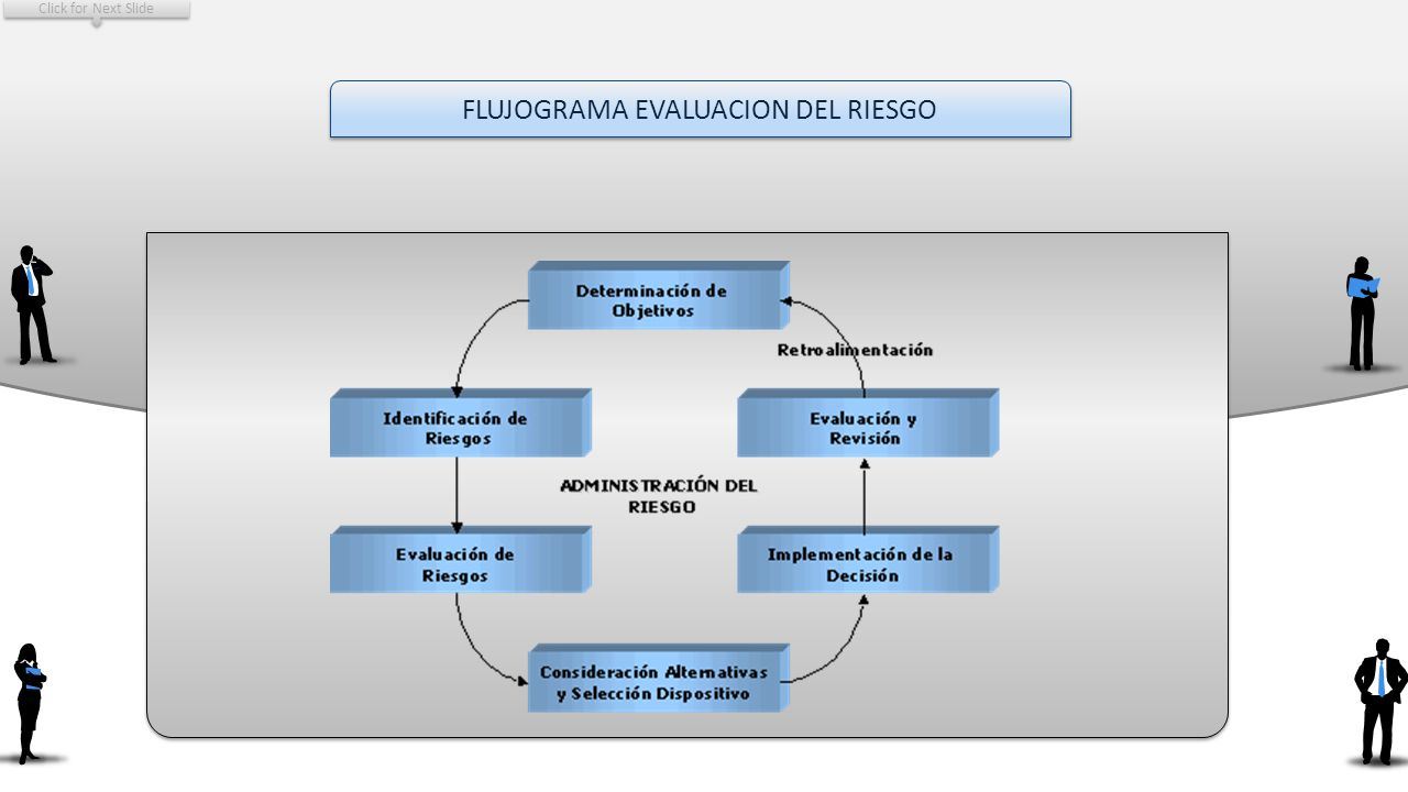 FLUJOGRAMA EVALUACION DEL RIESGO