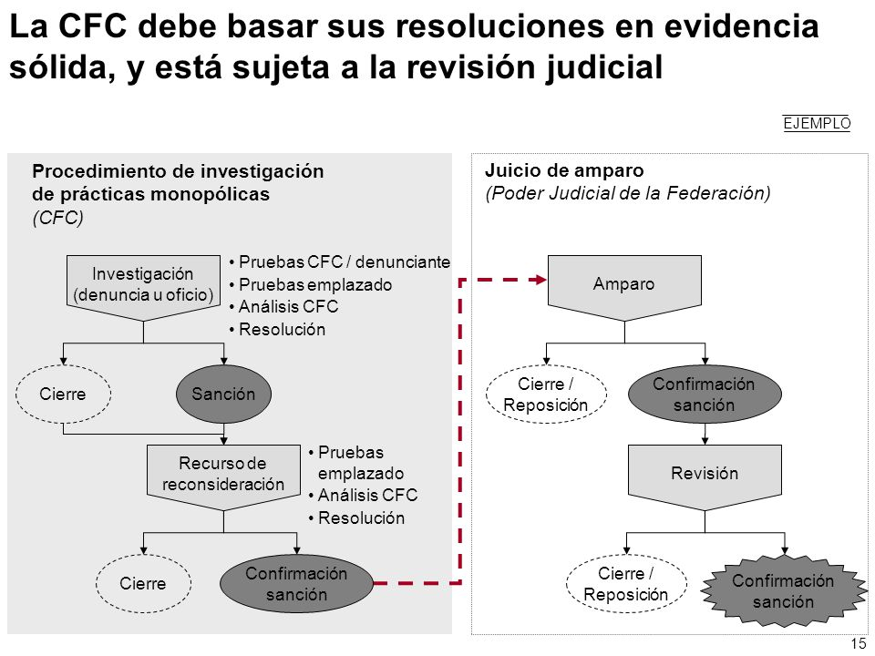 La CFC debe basar sus resoluciones en evidencia sólida, y está sujeta a la revisión judicial